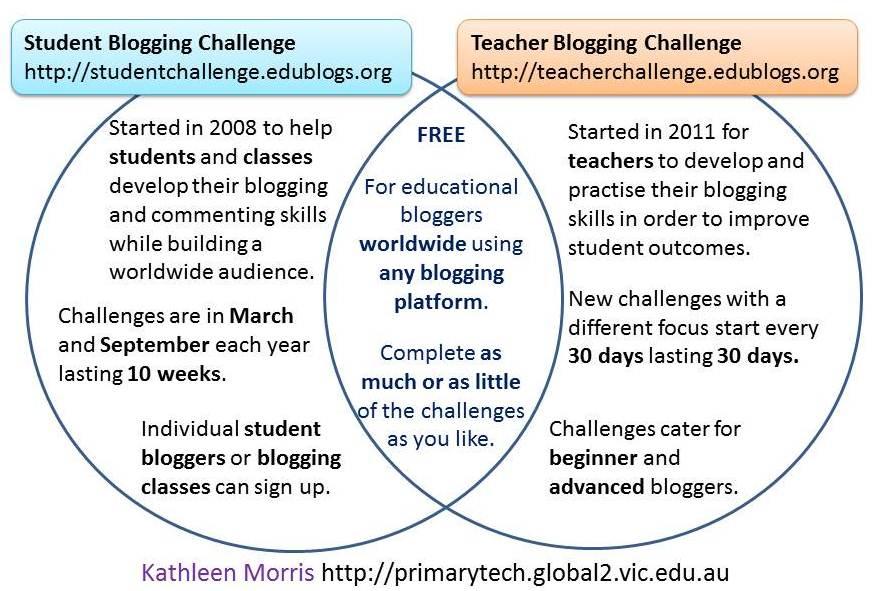 Teacher Student Blogging Challenges Venn diagram