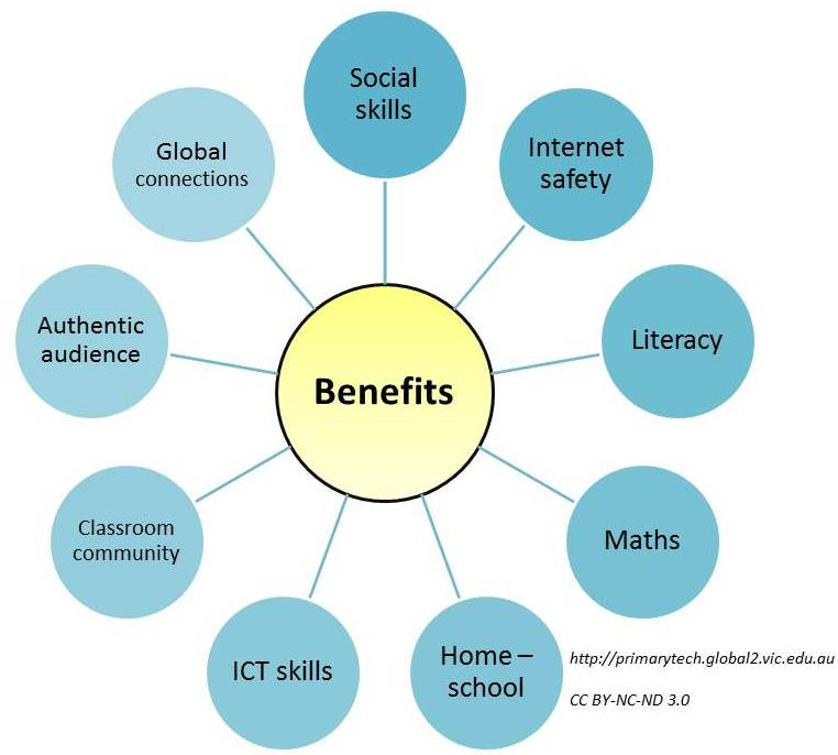 Benefits Of Educational Blogging Video  U2013 Primary Tech By
