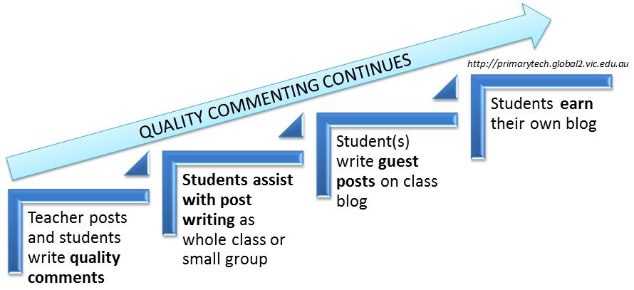 Blogging progression K Morris