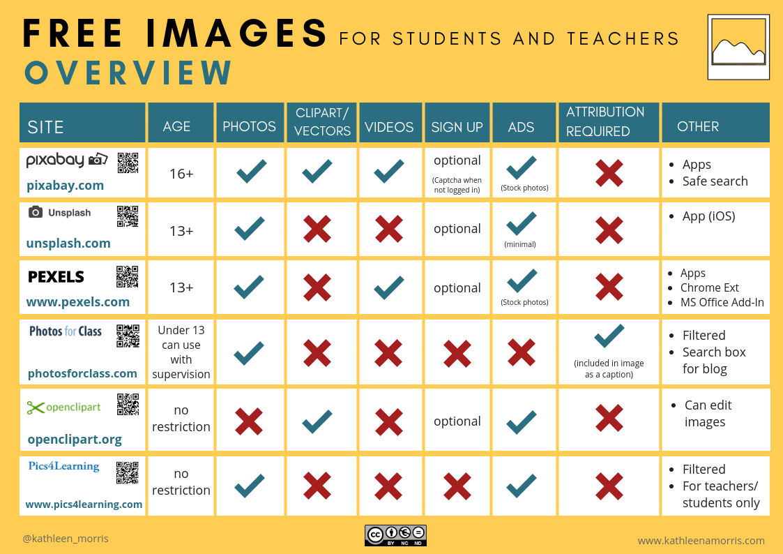 Comparison table showing the features of free photo sites for teachers and students Kathleen Morris