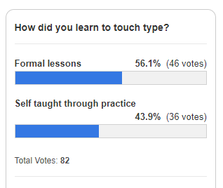 56% of respondents learnt to touch type through formal lessons