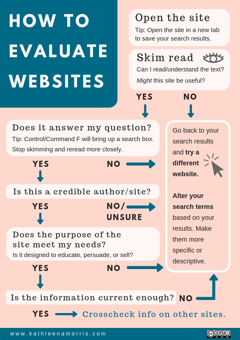 How to evaluate websites flowchart Kathleen Morris