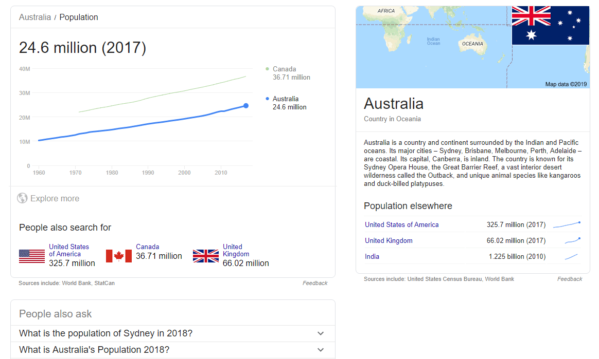 What is the population of Australia