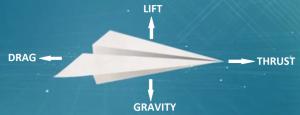 Plane-Force-Diagram-V2-1tvnhve-1024x394