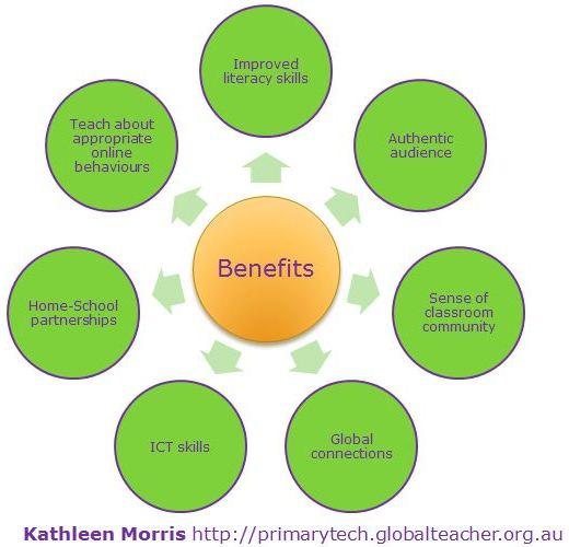 Benefits of blogging K Morris