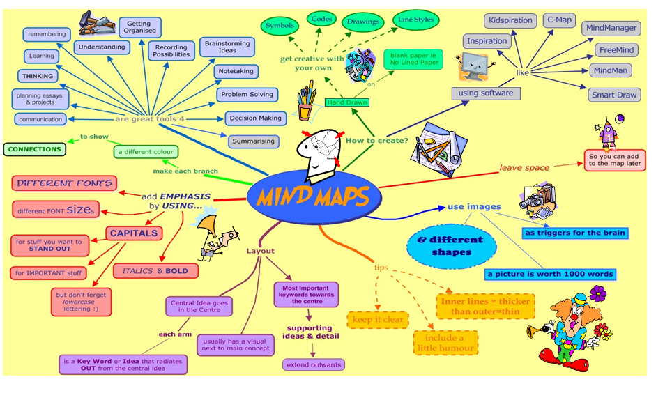 Mind map assessment