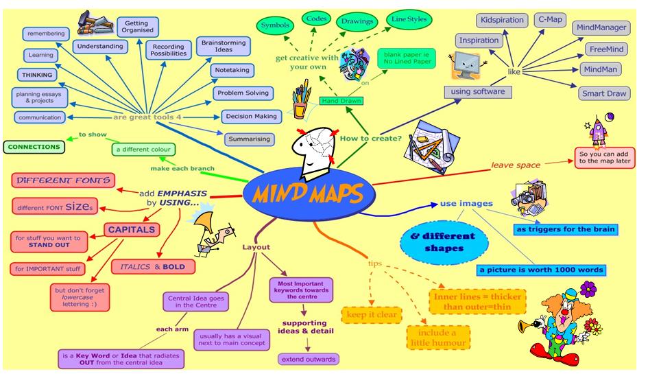 Mind map assessment