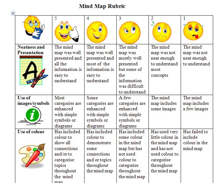 Mind map rubric