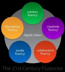 21st Century fluency