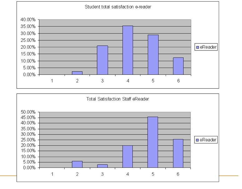 eReader satisfaction survey