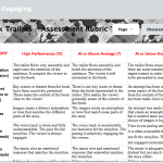 Assessment rubric for Book Trailers