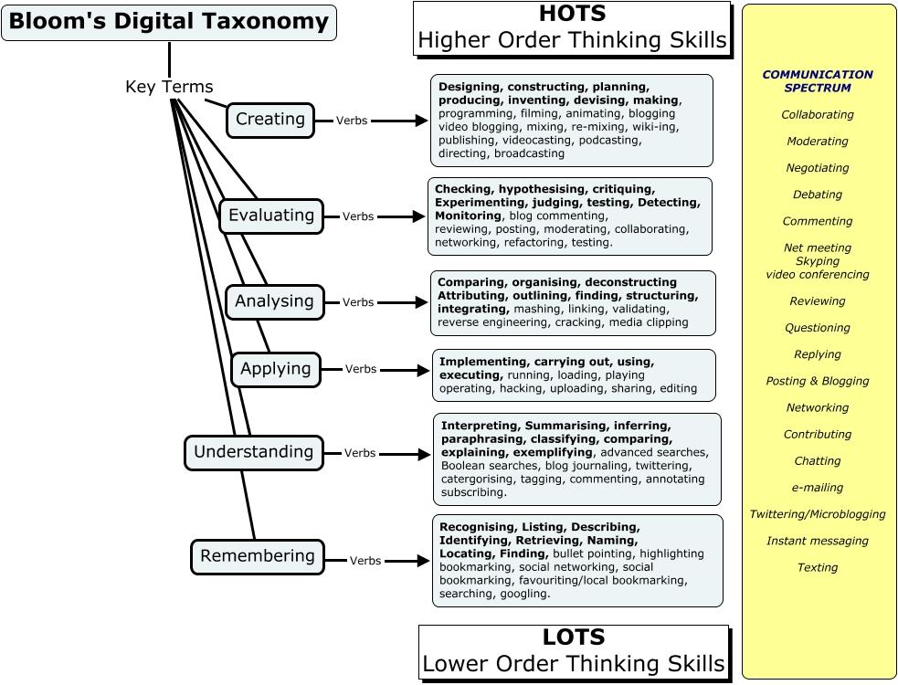 Bloom's Digital Taxonomy Concept map