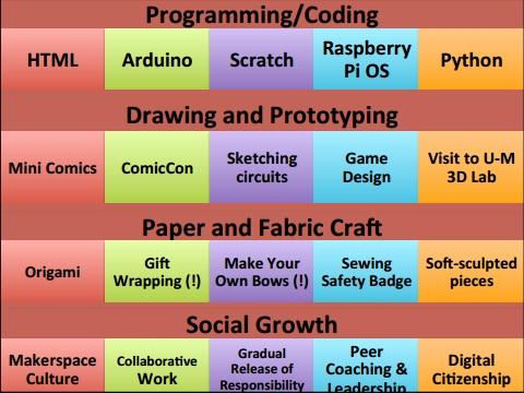 makerspace-Fontichiaro