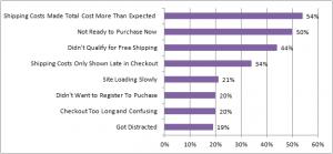 abandon-shopping-cart-reasons-graph