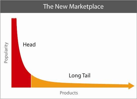long-tail-marketing-consultatn-seattle