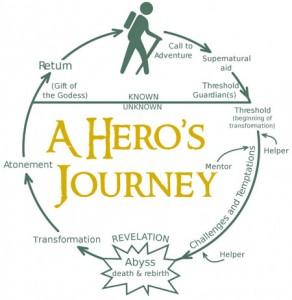 heros-journey-wheel