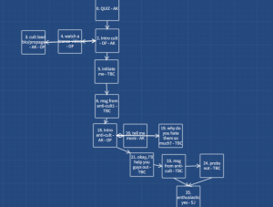 Story Map (New, Part 1)