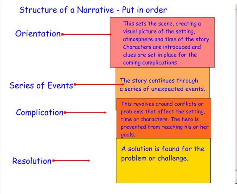 Narrative essay plot