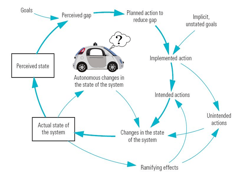 Intelligent Transport And Mobility Systems Cyber Physical Systems