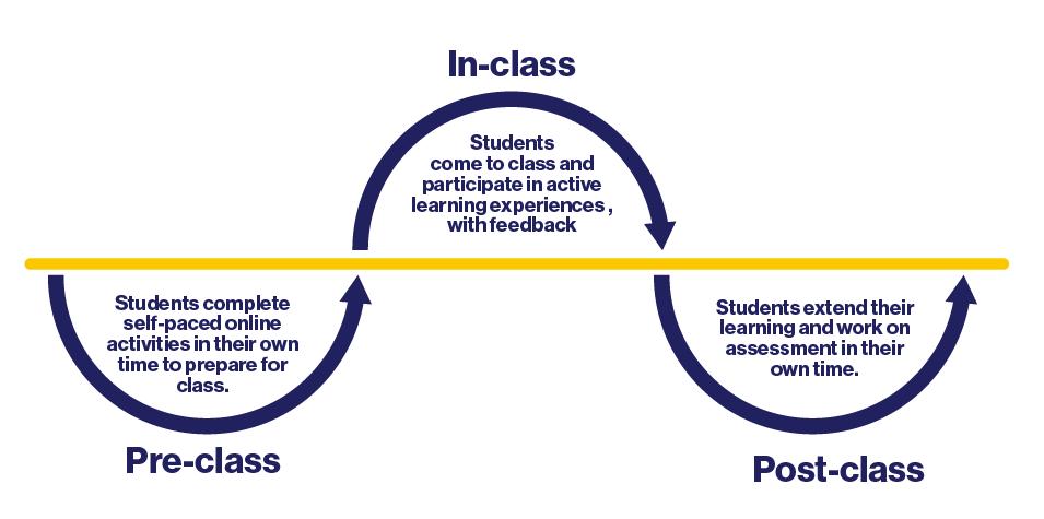 Diagrams_CourseDesign_FlppedClassroom