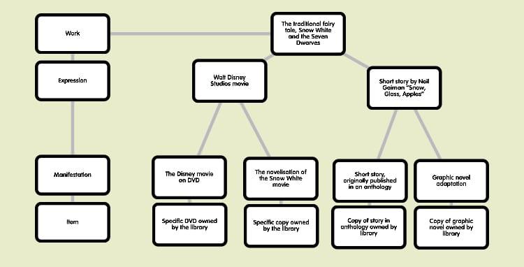 WEMI diagram
