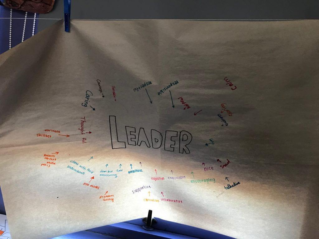 Leadership mind map