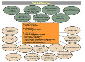'Meme Map' of Web 2.0