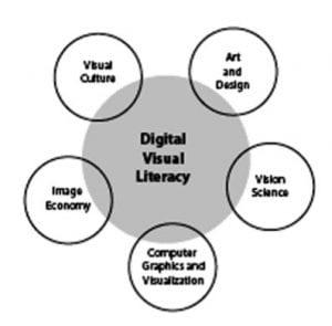 digital visual literacy