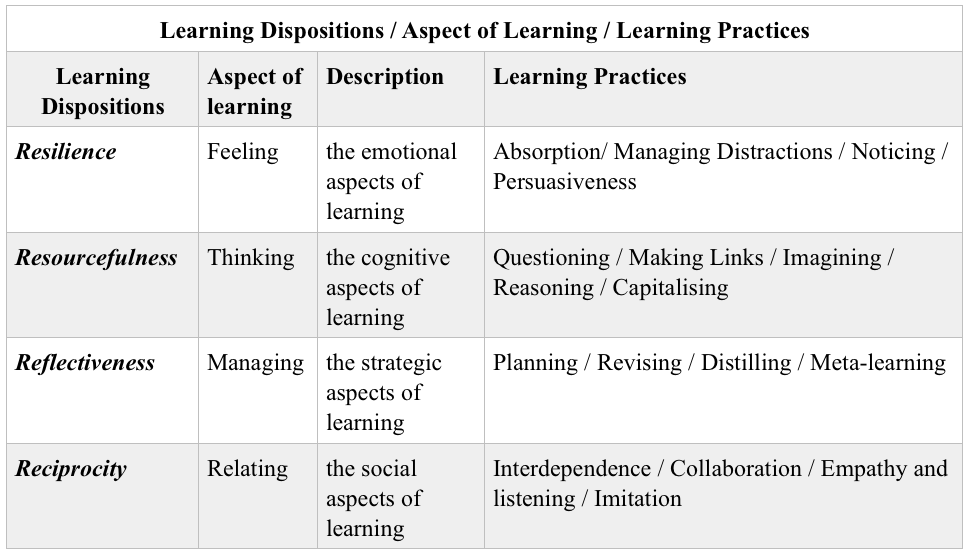 Table 1. Building Learning Power – Learning Dispositions and Practices (Source:Author)