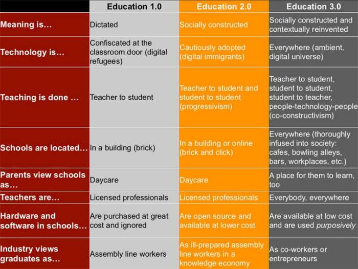 8 Characteristics of education 3.0