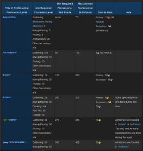 A detailed explanation of different crafting levels in World of Warcraft Retrieved from: http://wowwiki.wikia.com/wiki/Profession 5/29/16