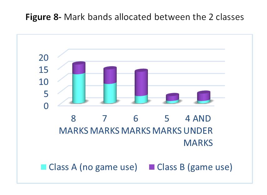 Figure 8: Marks