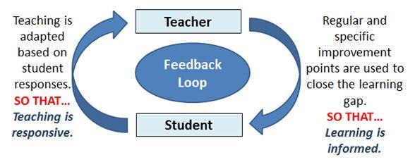 Feedback Loop. Retrieved from: https://classteaching.files.wordpress.com/2014/06/feedbackloop.jpg