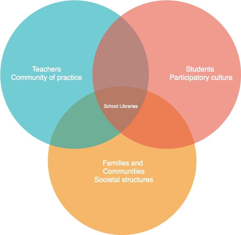Venn diagram - C. Roe
