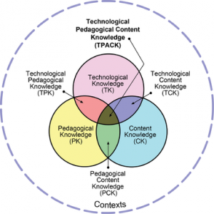 Image source: https://en.wikipedia.org/wiki/Technological_pedagogical_content_knowledge