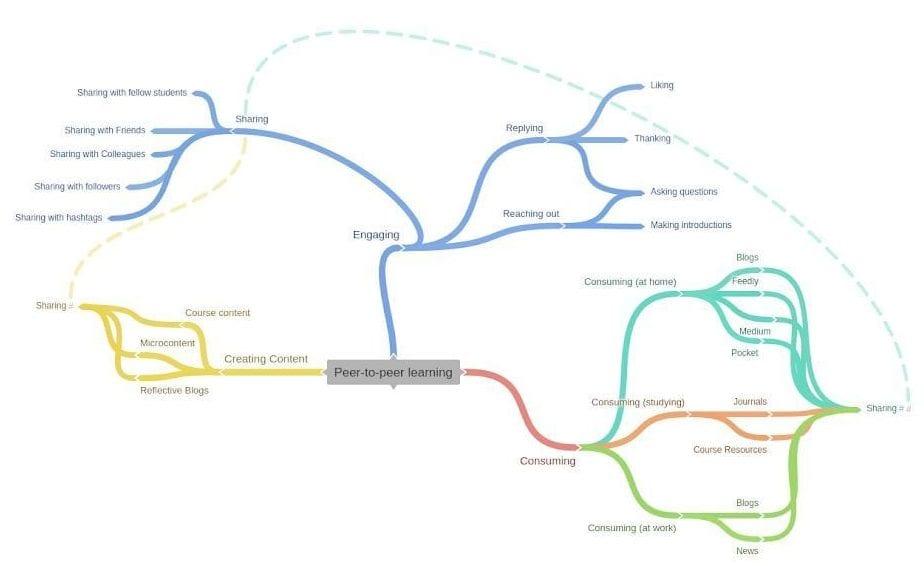 coggle peer-to-peer network map