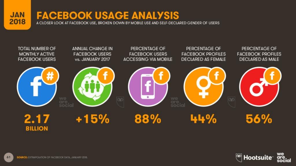facebook usage analysis - jan 2018-sw5tad