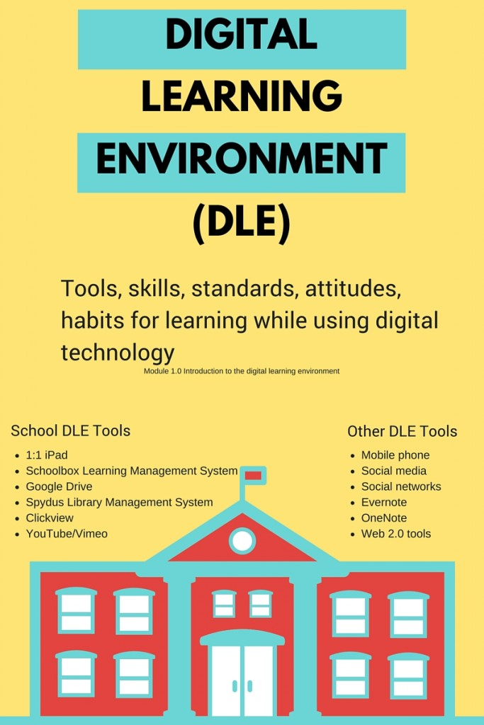 Digitallearningenvironment(DLE)
