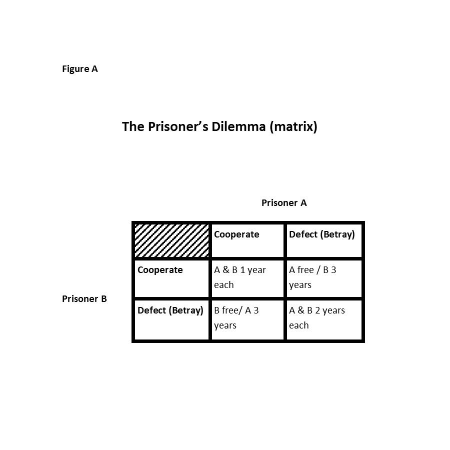 Game prisoners dilemma Prisoner's Dilemma