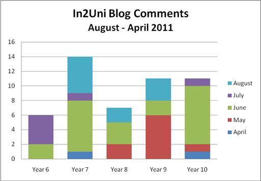 BlogCommentDiagram_In2Uni_Aug2011